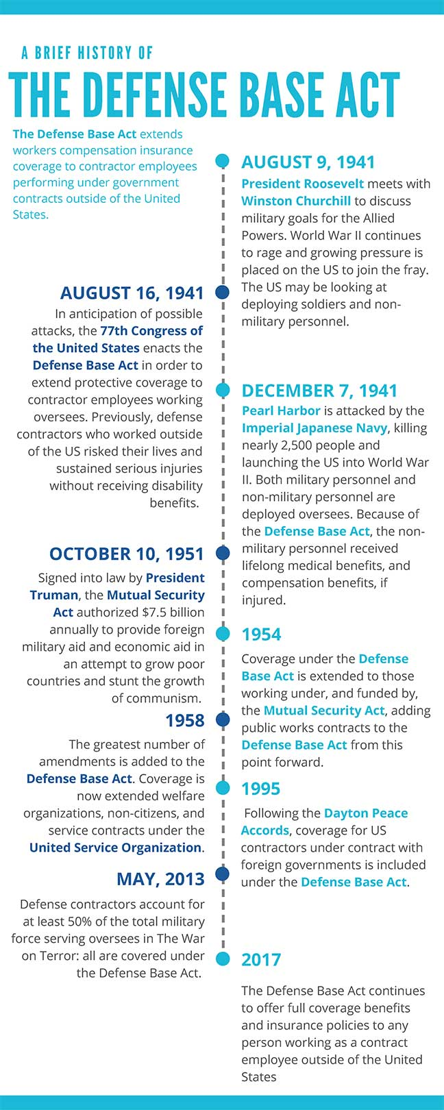 Defense Base Act History