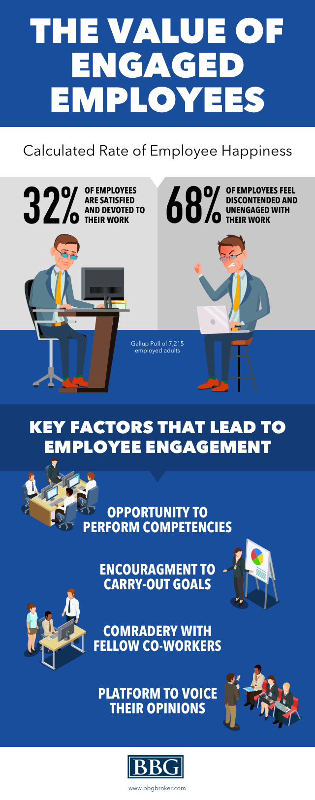 The Value of Engaged Employees Infographic